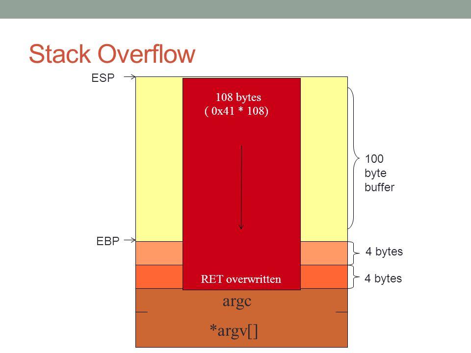 Stack Overflow char buf[100] argc *argv[] 4 bytes EBP RET ESP